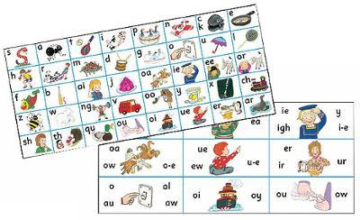 Jolly Phonics Letter Sound Strips